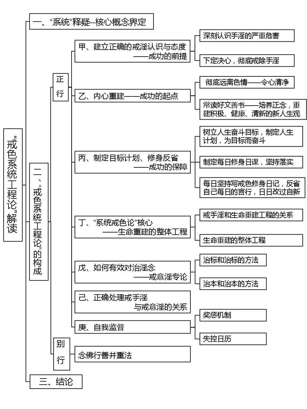 """9.""""戒色系统工程论""""解读——以""""系统方法""""成功戒色指南"""""""